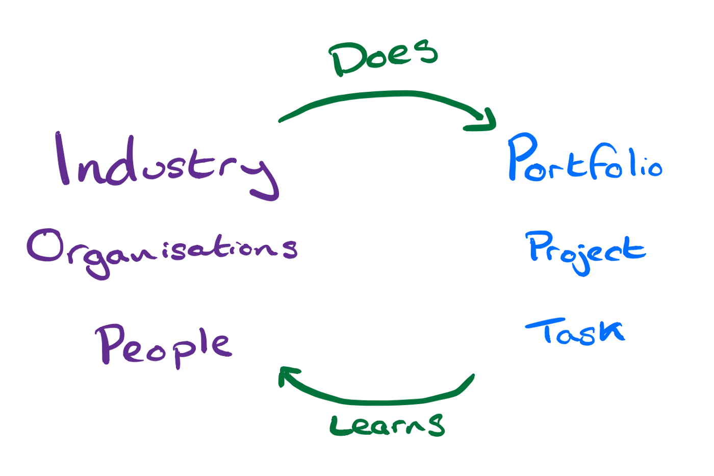 Figure showing the industry's organisational and activity decompositions working in a cycle of doing an learning.