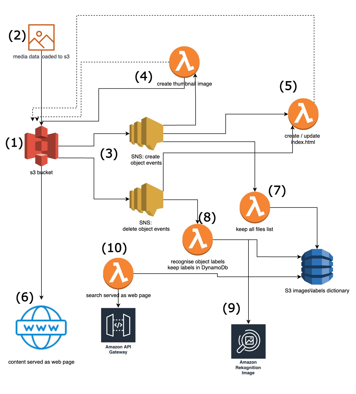 Reference architecture of the serverless application