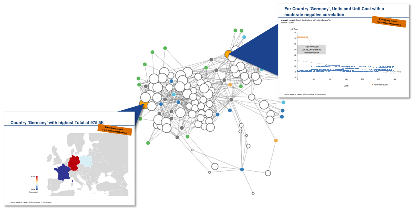 Network of interconnected insights