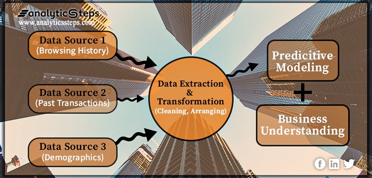 Highlighting the workflow of data analysis and transformation in predictive modeling using heterogeneous datasets.