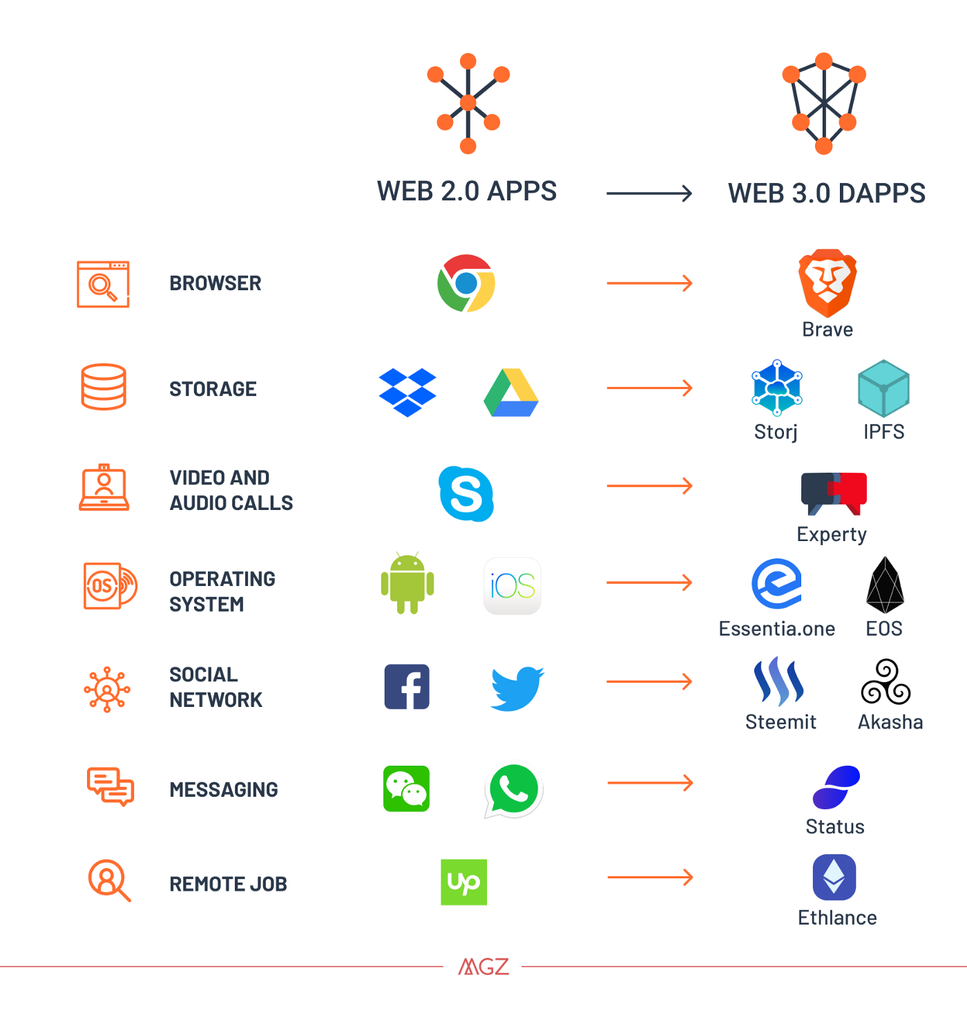 Why the Web 3 0 Matters and you should know about it
