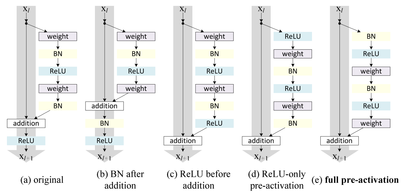 An Overview of ResNet and its Variants - Towards Data Science