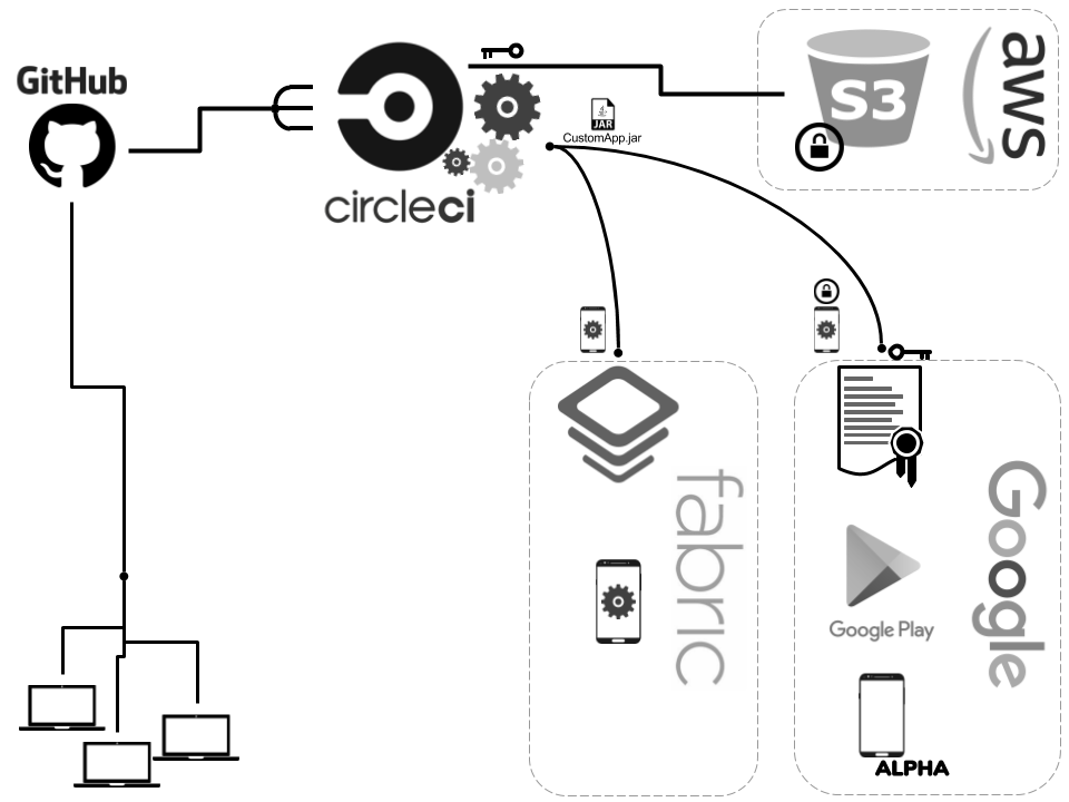 The Anatomy of Android Continuous Delivery - The Telegraph