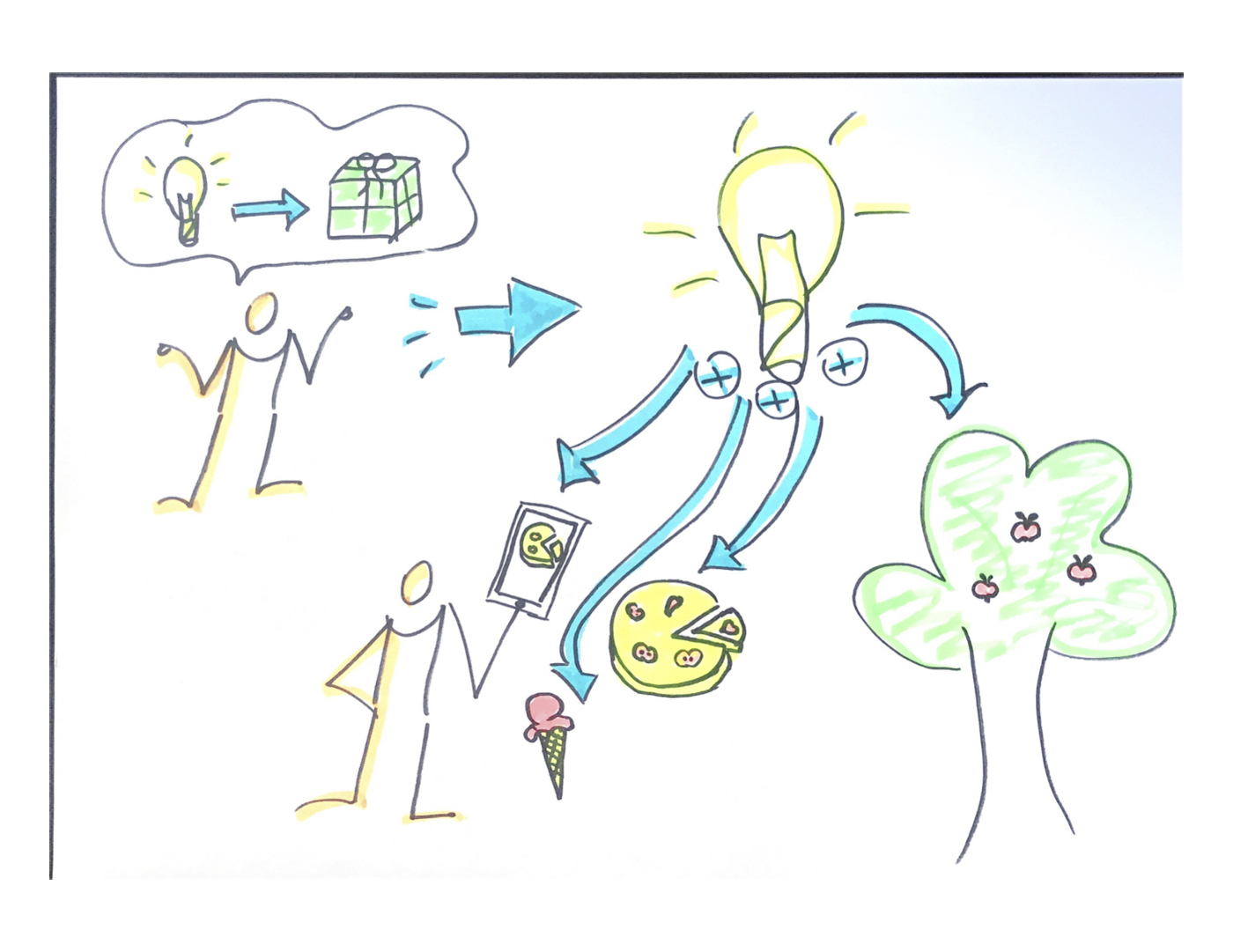 Writing User stories in agile is a very important skill that any Scrum team must master.