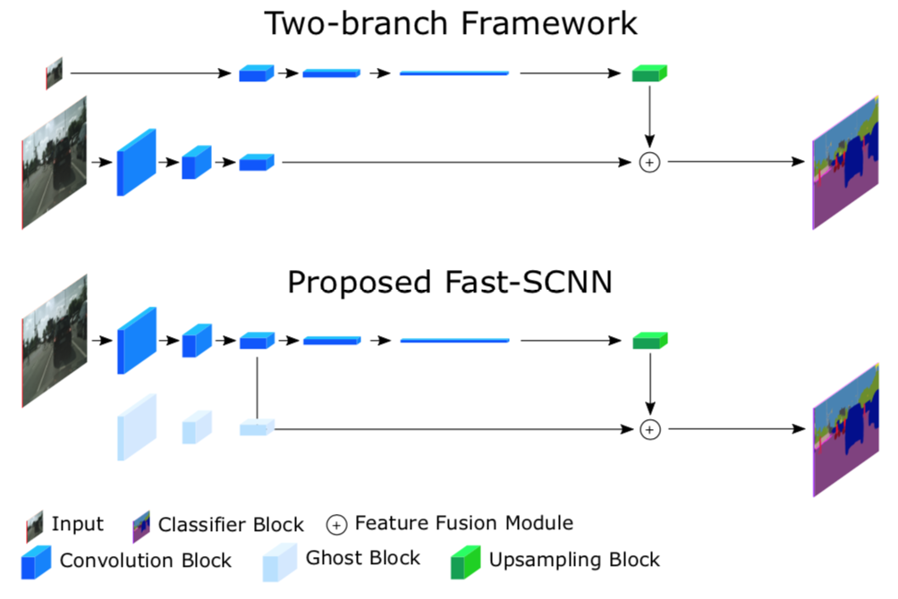 Fast-SCNN explained and implemented using Tensorflow 2 0