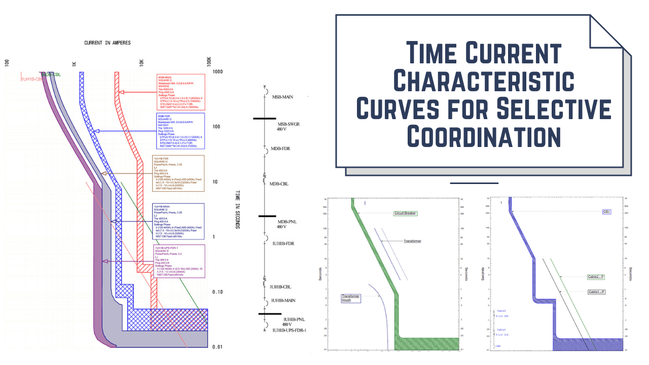 Time Current Characteristic Curves for Selective Coordination