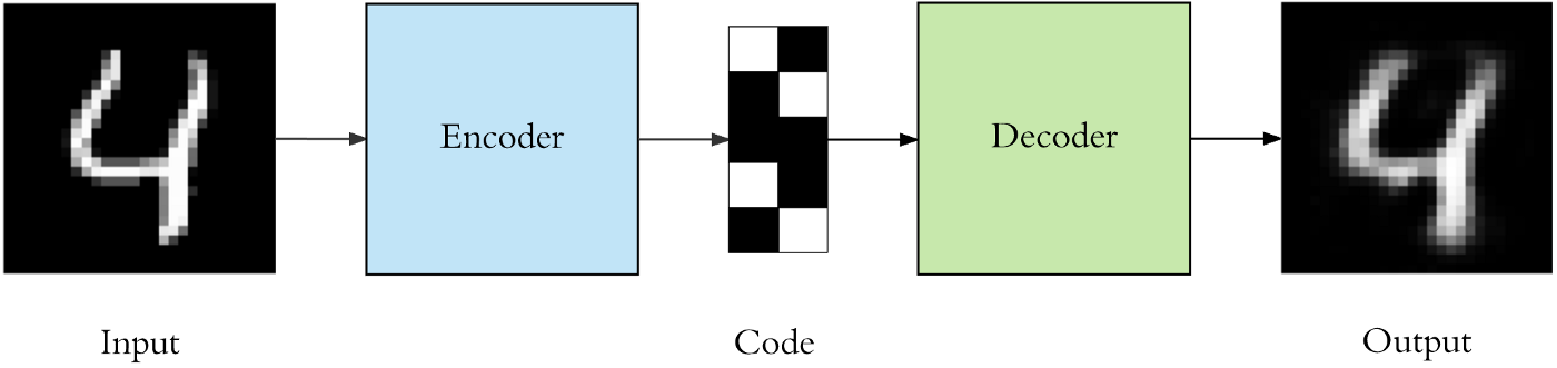 Applied Deep Learning - Part 3: Autoencoders - Towards Data Science