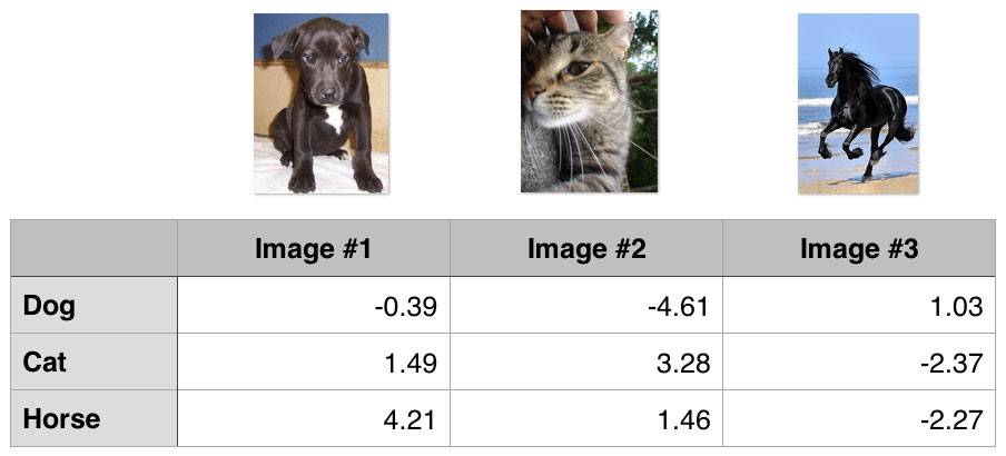 Common Loss functions in machine learning - Towards Data Science