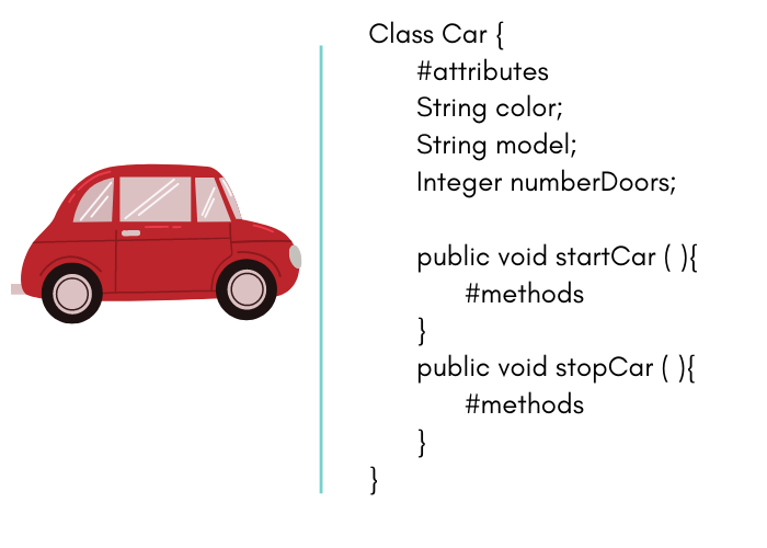 Example of the use of attributes and behaviors (methods) Car with color, model, etc. attributes Car behavior starts and stop
