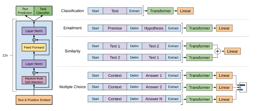 One Language Model to Rule Them All - Towards Data Science