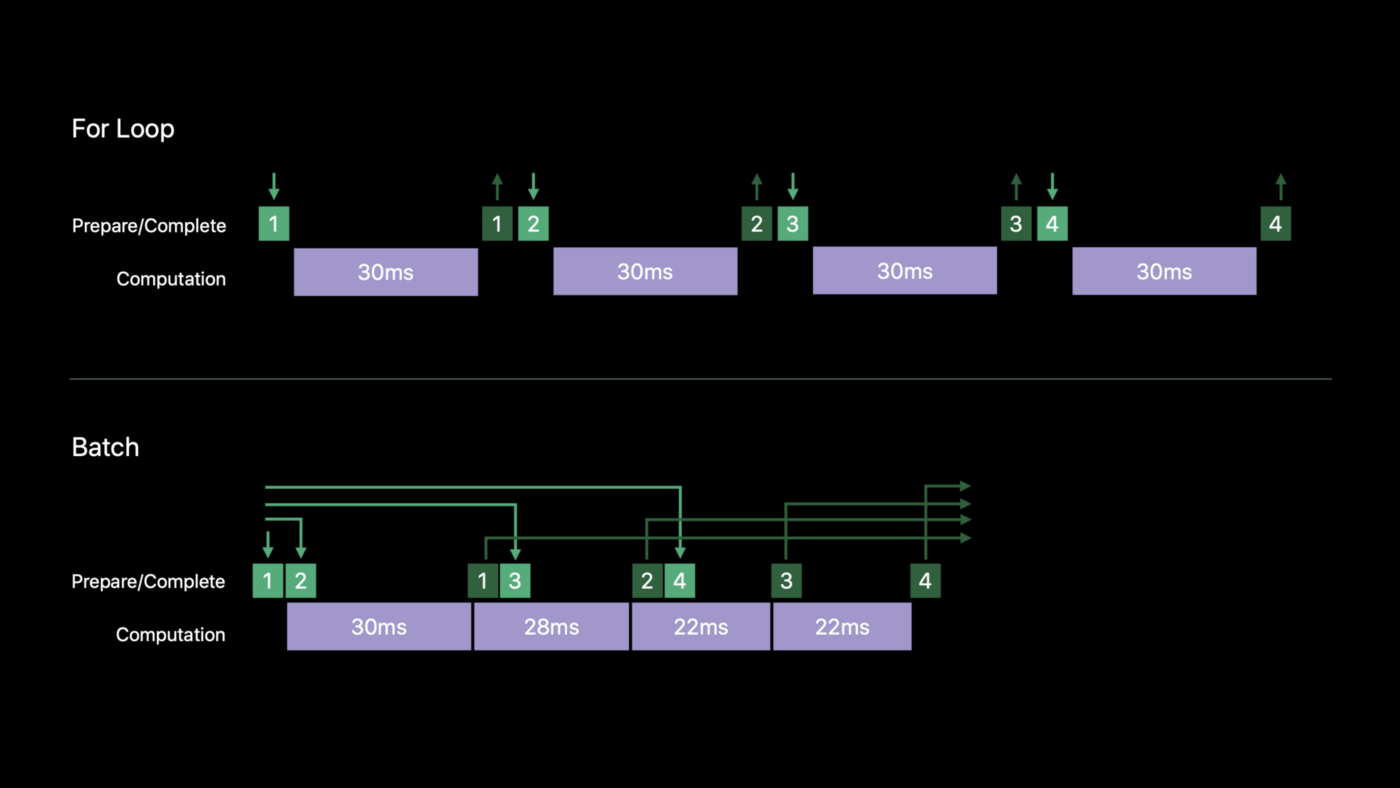 Deep Dive Into Google's ML Kit and Apple's Core ML: Which one to use?
