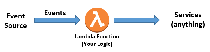 Going Serverless — An AWS Lambda overview - THE ICONIC Tech