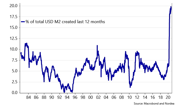 A graph showing the M2 USD dollar supply's increase since 1982. It shows that 18% of the total supply of dollars were created in 2020.
