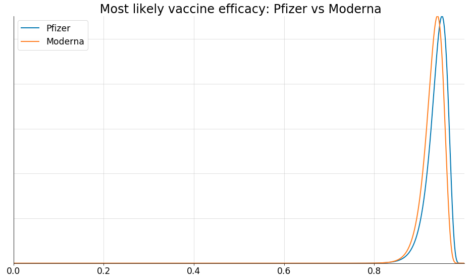 most likely vaccine efficacy
