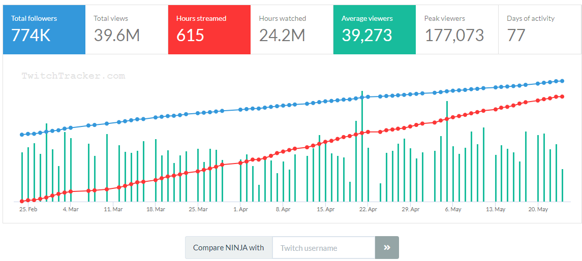 How Much Does Streamer 'Ninja' Make In A Month? - Joey Montano - Medium