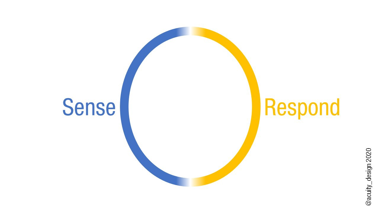 Sense and Respond on either side of ring