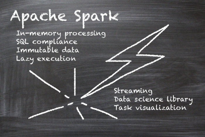 Natural language processing in Apache Spark using NLTK (part