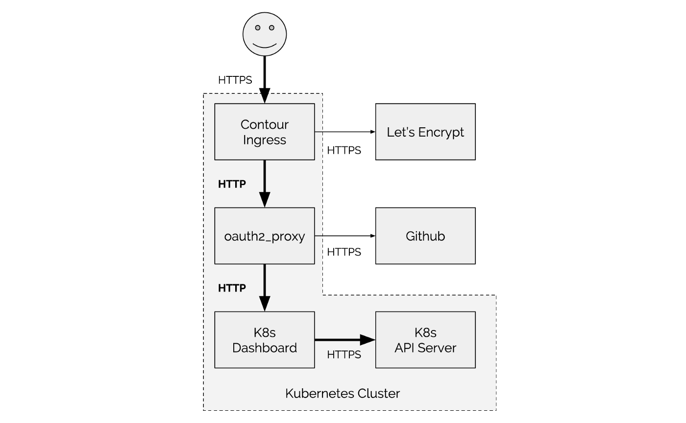 On Securing the Kubernetes Dashboard - Heptio
