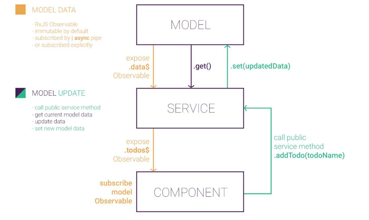 The Angular Model (@angular-extensions/model) or also previously