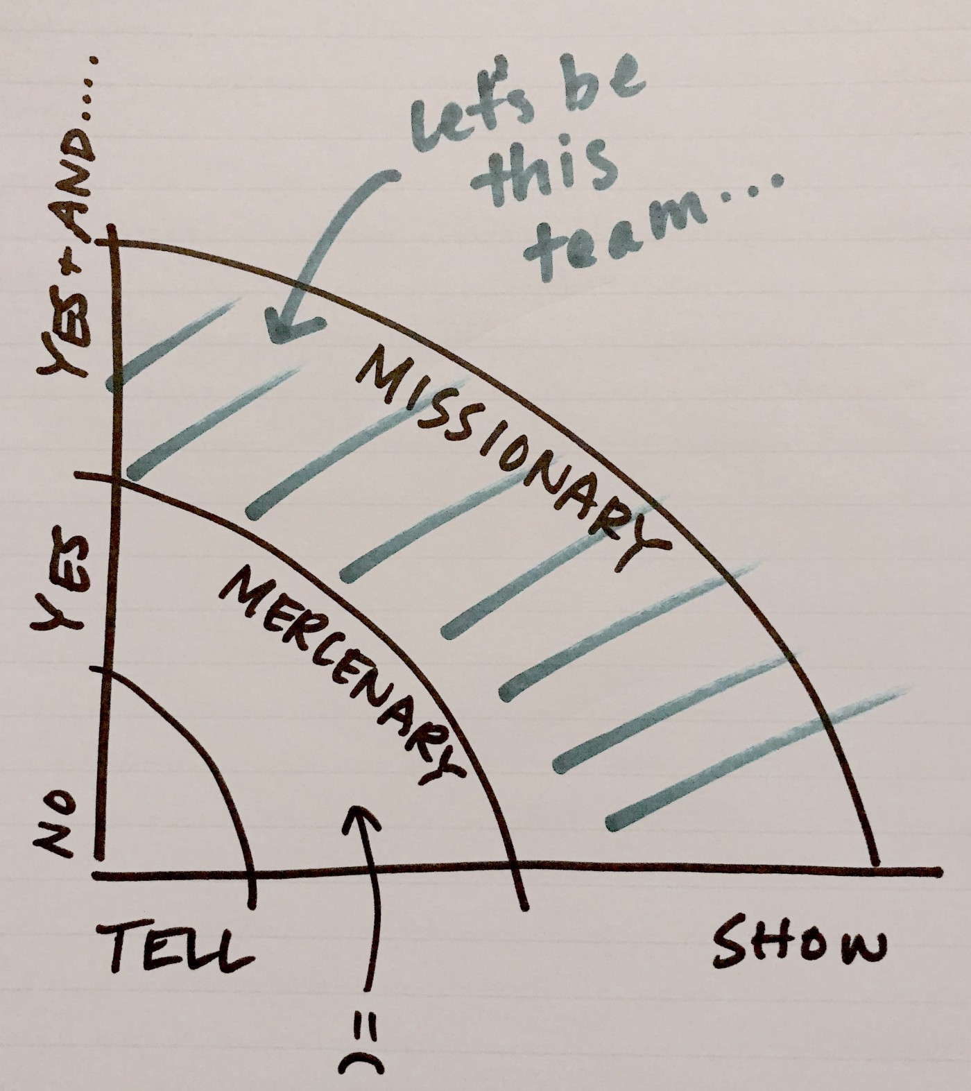 On becoming a YES product team - UX Collective