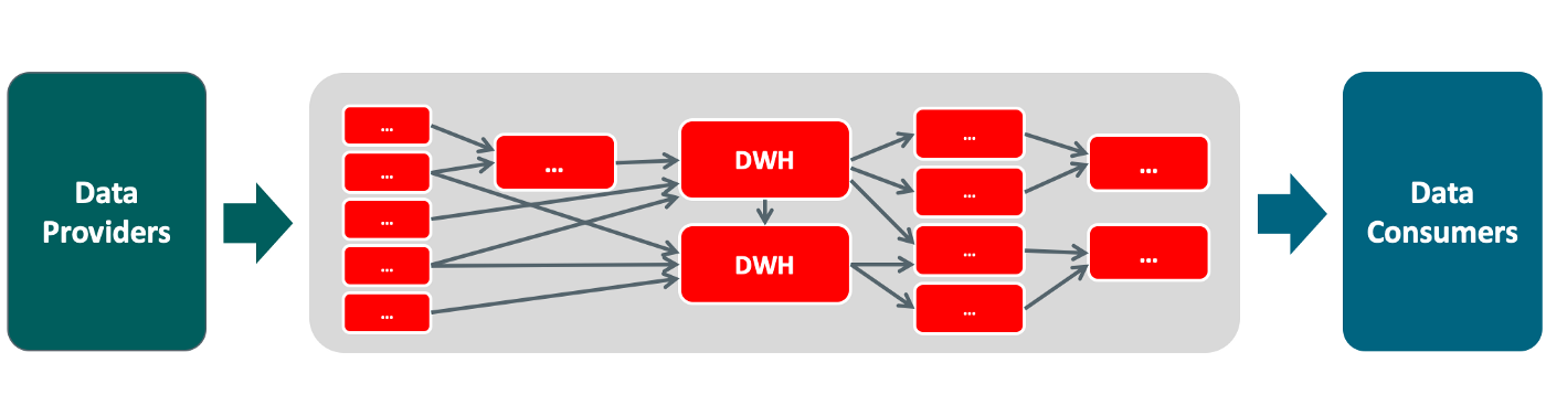 Enterprise Data Warehouses attract data integration, and thus complexity since all data consumption is funneled.