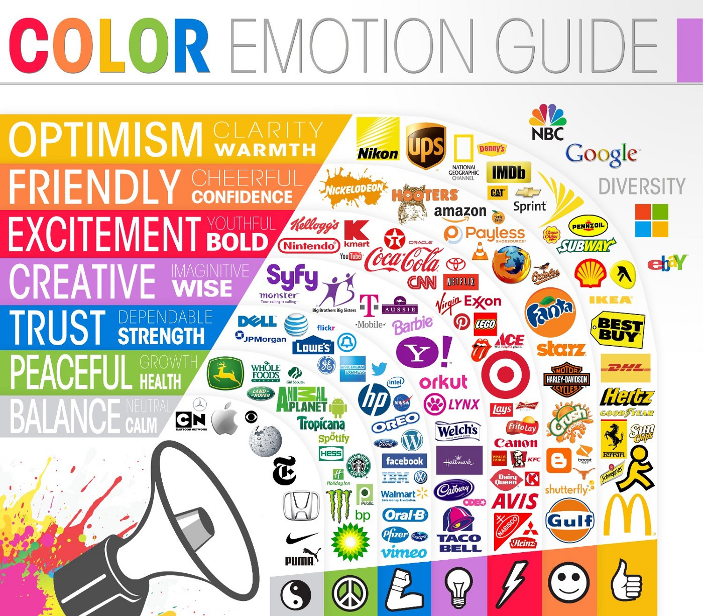 Importance of Color in UX/UI design
