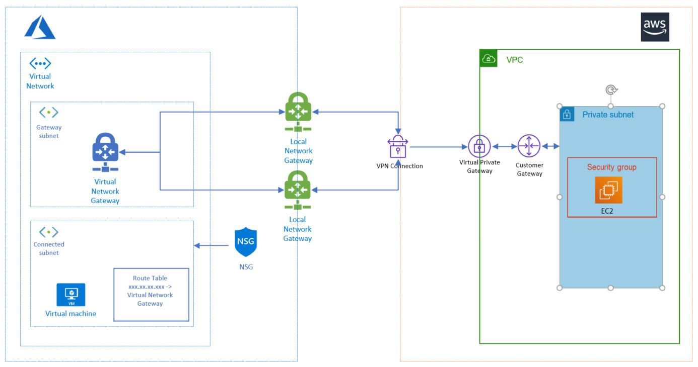 Hybrid Cloud with Azure and AWS — Site-to-site VPN - The Startup