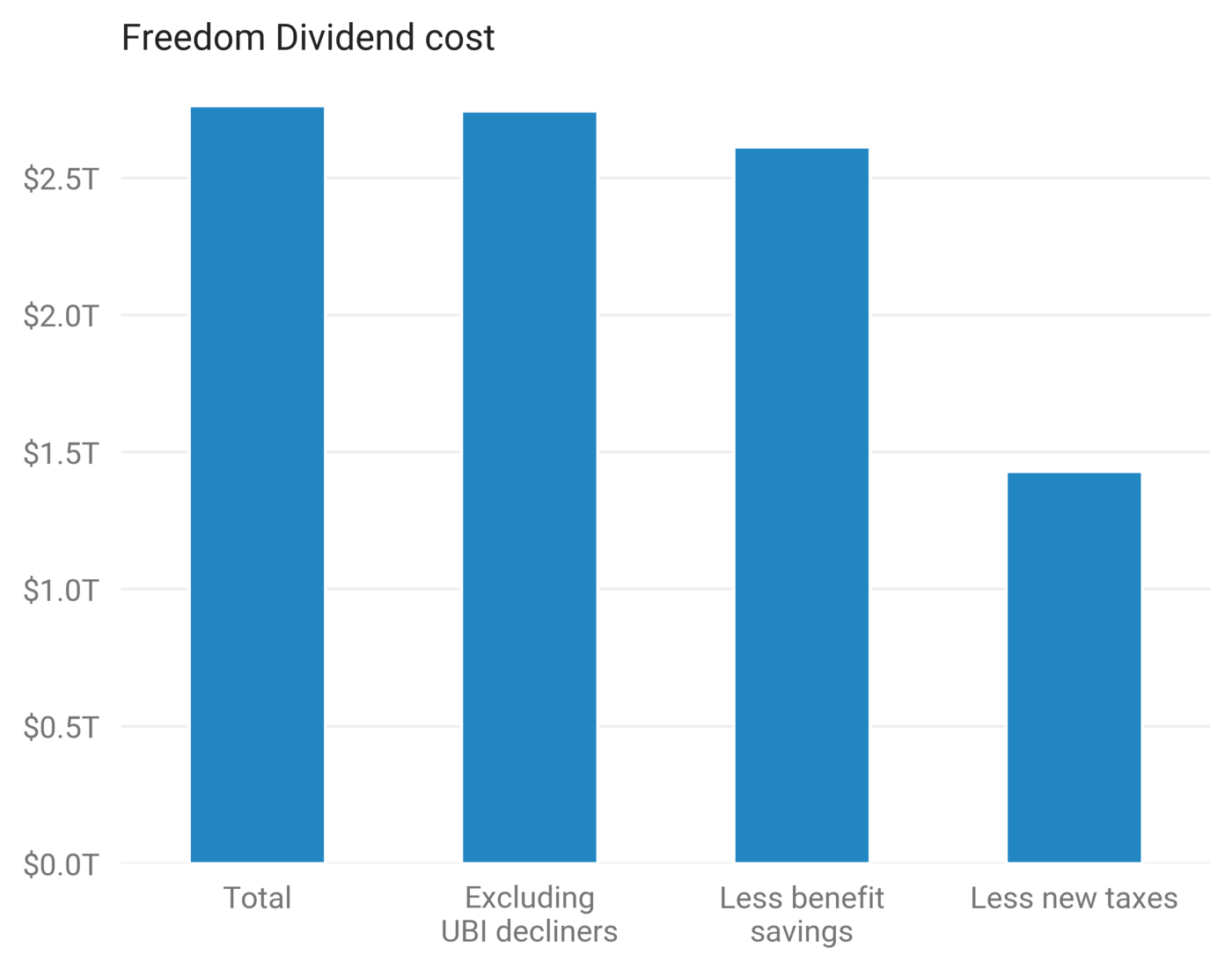 Distributional analysis of Andrew Yang's Freedom Dividend