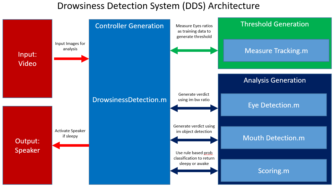 EYE DETECTION AND TRACKING FOR DROWSY WINDOWS 8 DRIVER