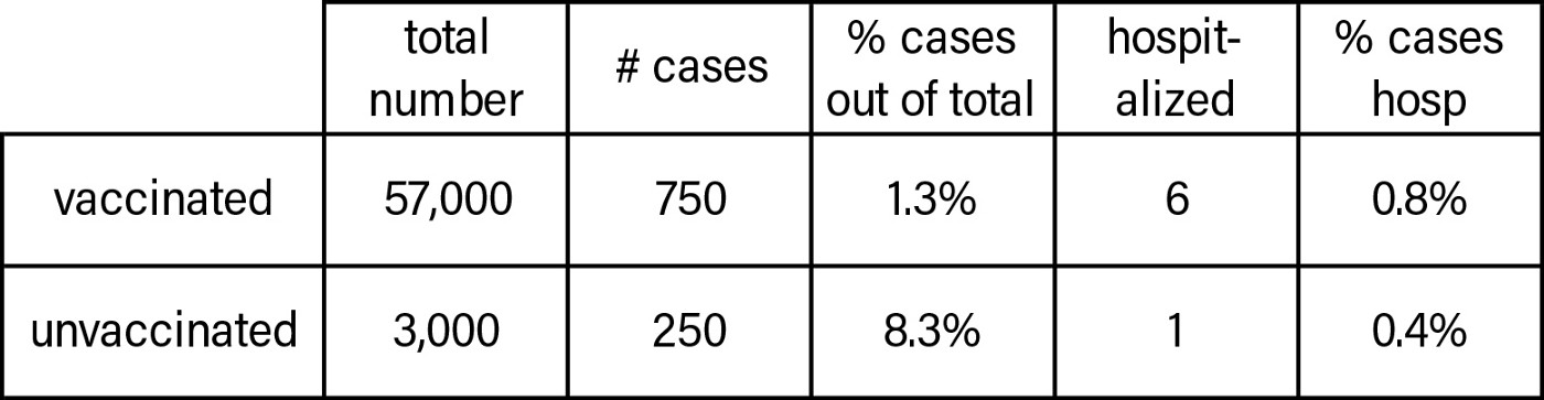 Chart of Covid cases and hospitalizations from Provincetown, July, 2021