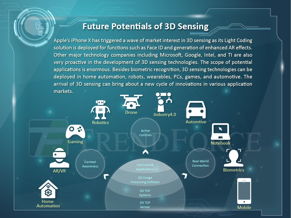 Infographic]3D Sensing in a Nutshell: Supply Chain & Technologies