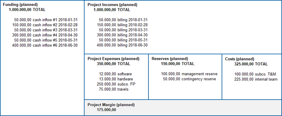 Controlling the Project Financials - PMPeople - Medium