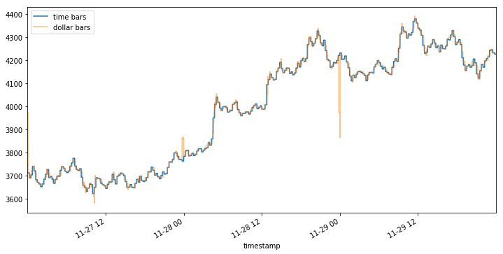 Financial Machine Learning Part 0: Bars - Towards Data Science