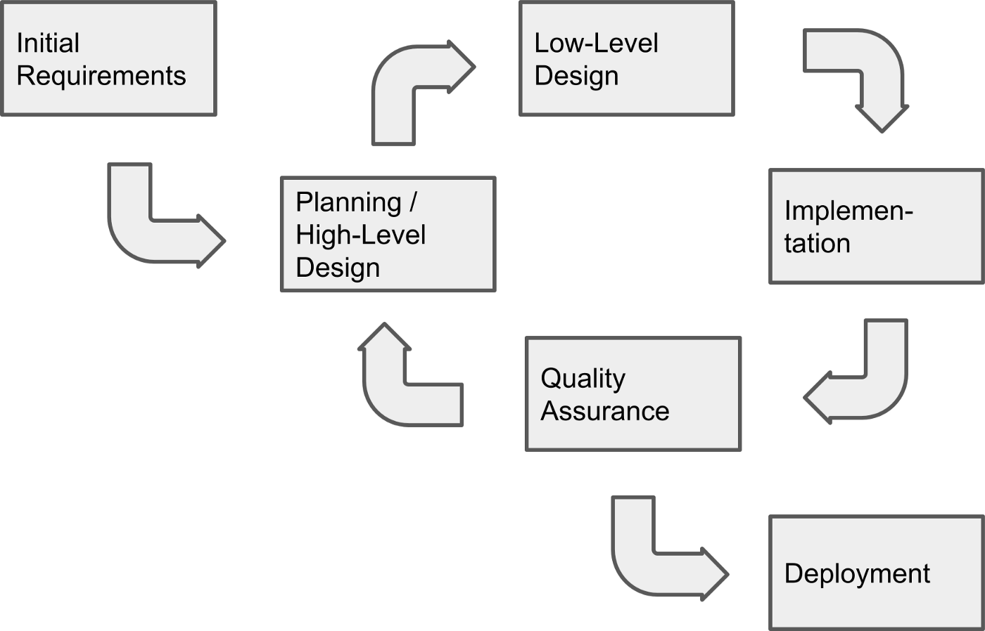 Simple iterative process model (software development life cycle)