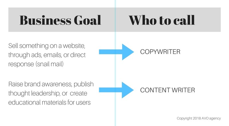 Content Roles Explained: Copywriting, Content Writing, Content Strategy