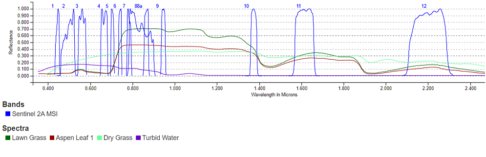 Water and some vegetation spectra and the 13 spectral bands of the Sentinel-2 MSI instrument