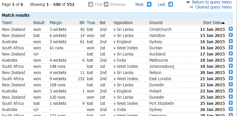 Screenshot of the ESPNCricinfo's stats page