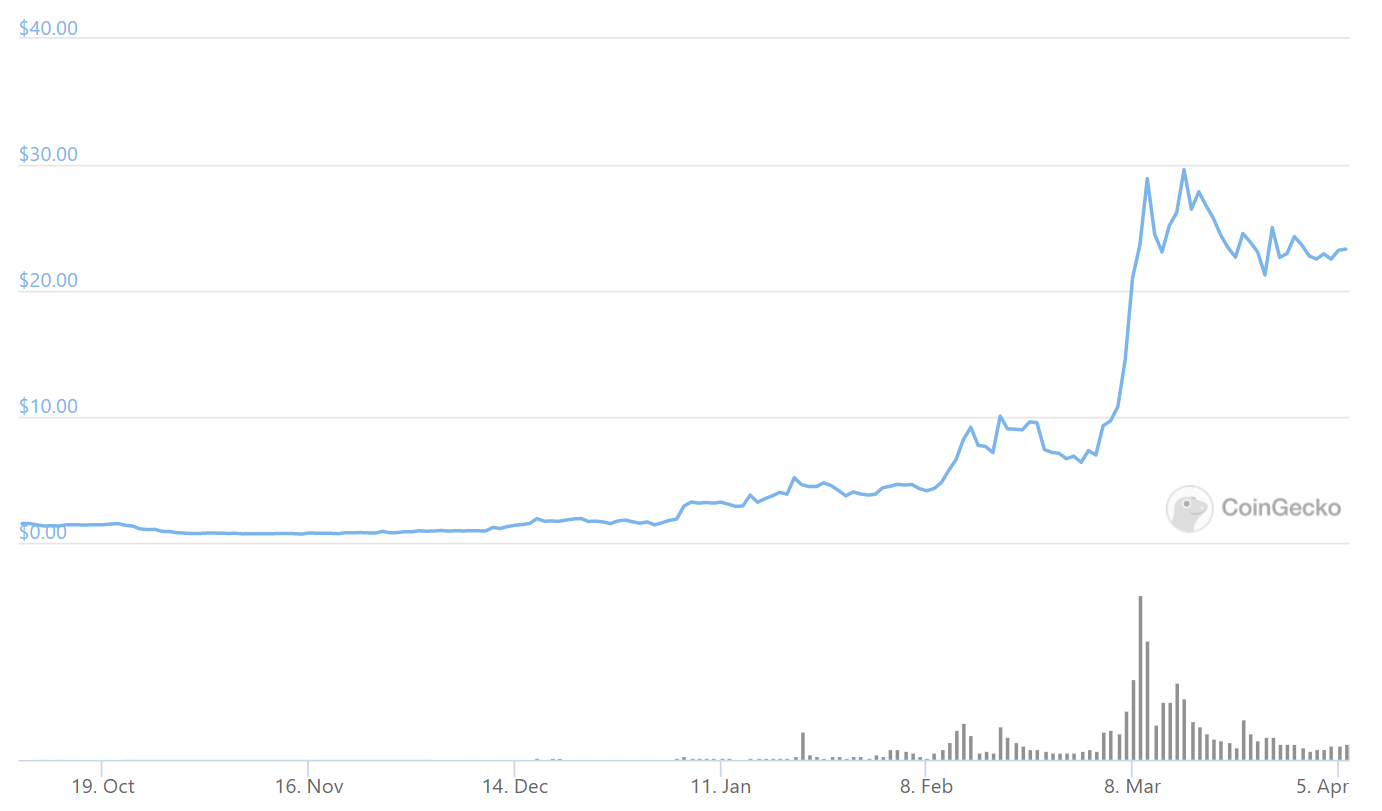 180day graph from Coingecko