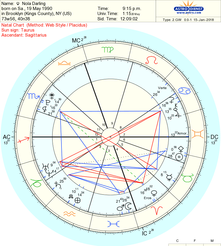 What would Nola Darling's natal chart look like? - Nicole Richelle