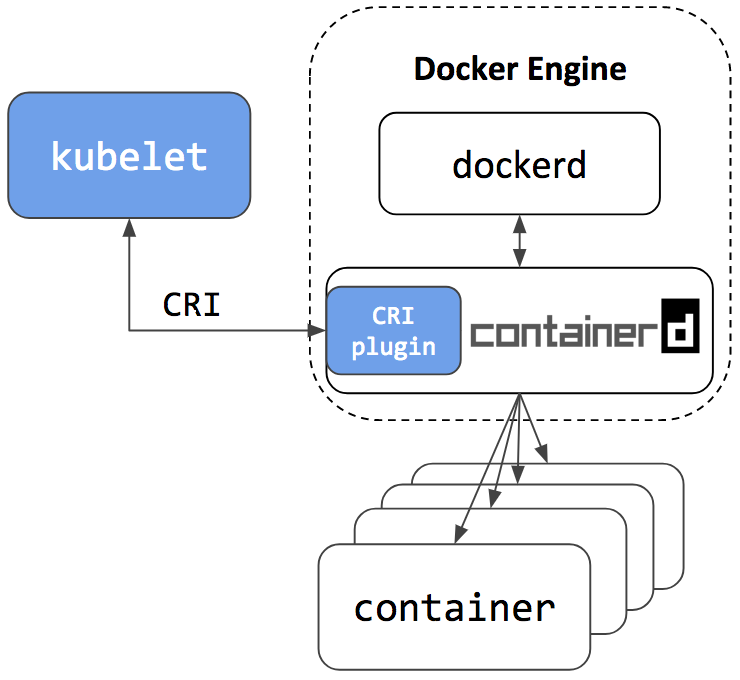 Building a kubernetes cluster on Raspberry Pi and low-end equipment