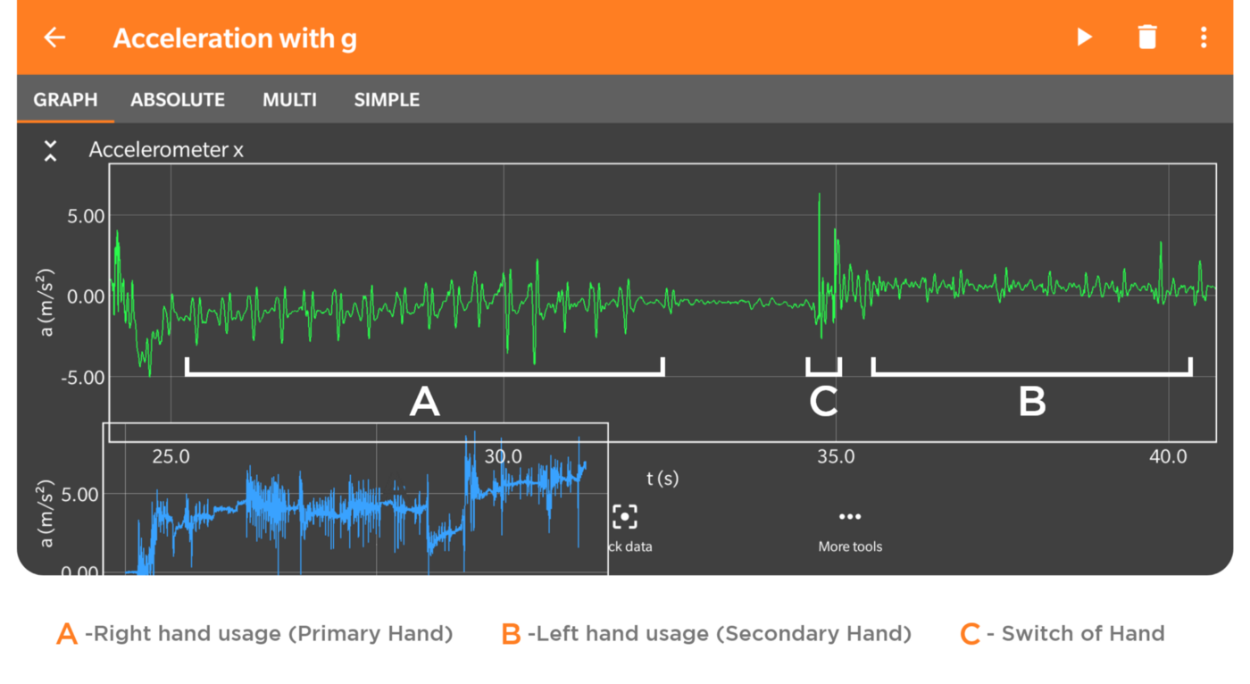 Accelerometer data on a testing phone