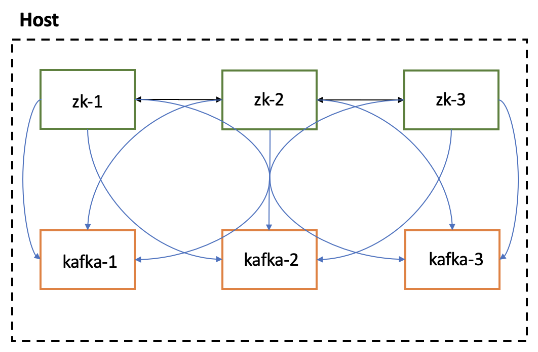 Docker Environment Topology with Apache Zookeeper and Apache Kafka — from author