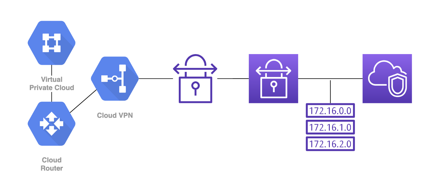 A network diagram of Google Cloud and Amazon Web Service Private Clouds networked via VPN