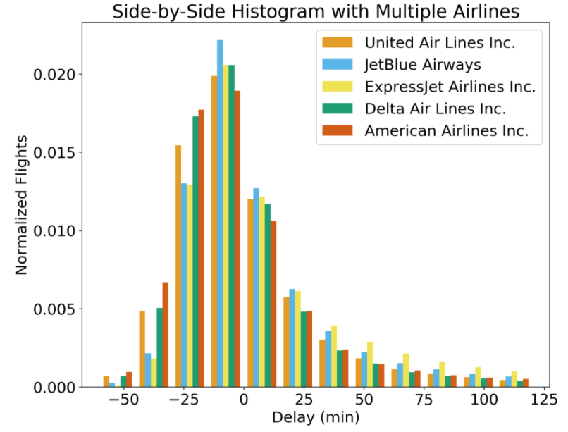 Histograms and Density Plots in Python - Towards Data Science
