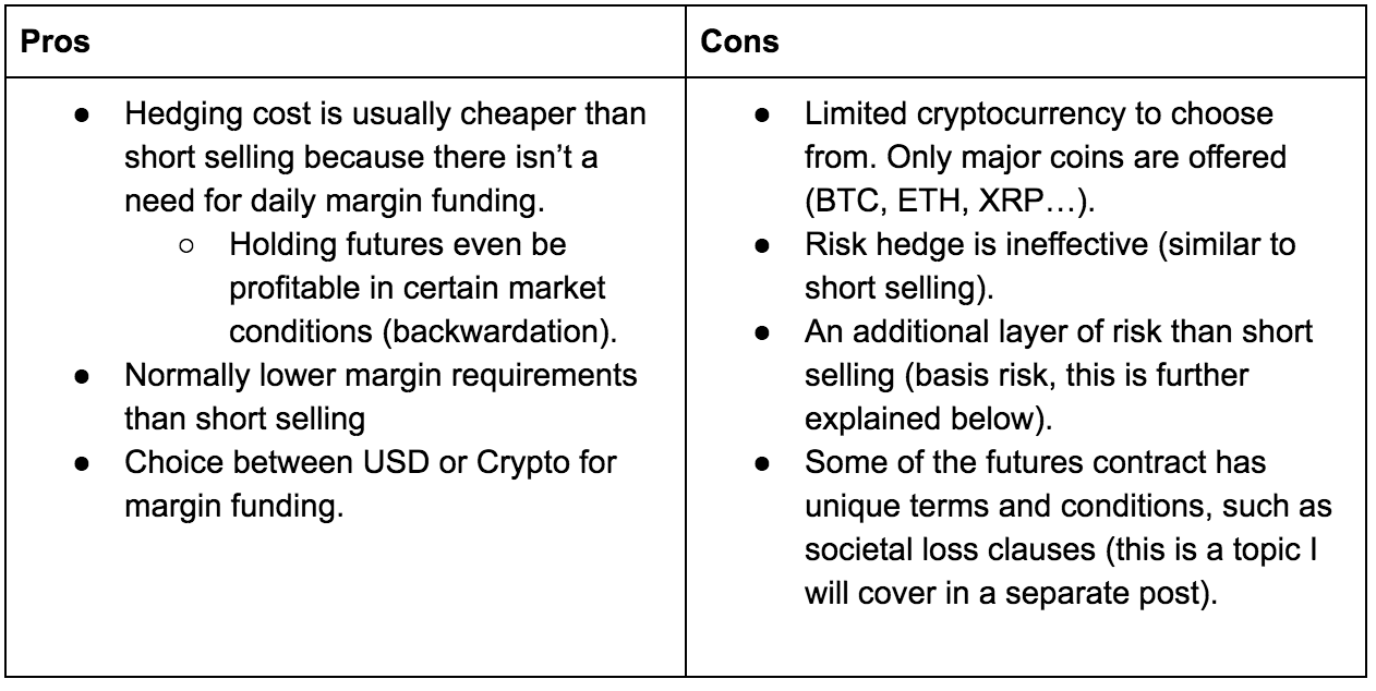 4 Ways to Hedge Out Your Cryptocurrency Exposure - Good Audience
