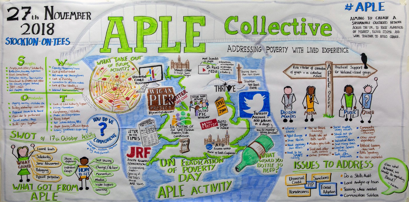 A hand-drawn collection of images representing the range of activity the APLE Collective have carried out in 2018