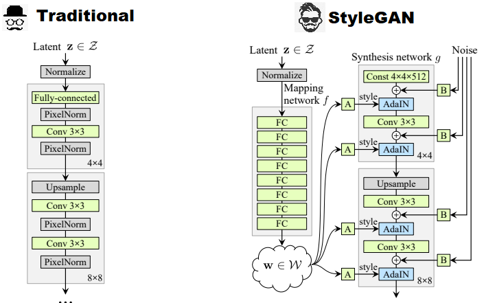 StyleGAN: Use machine learning to generate and customize realistic