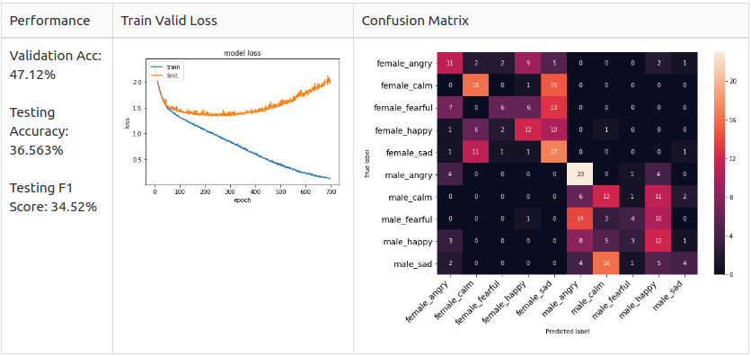 Speech Emotion Recognition with Convolutional Neural Network