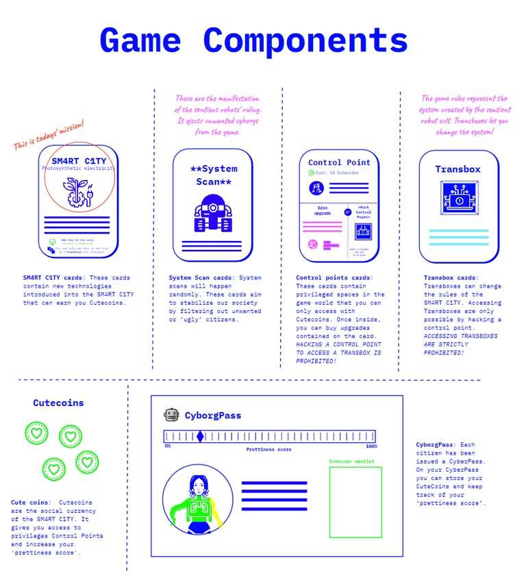 Game Components of the Algorithm of Late Capitalism card game