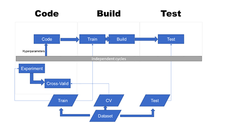 Devops Pipeline For A Machine Learning Project Stats And Bots